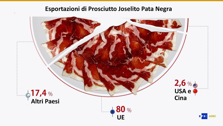 Esportazioni Prosciutto Iberico Joselito Pata Negra